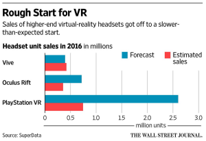 VR hype said 2016 was to be the year of the headset, that didn't quite pan out.